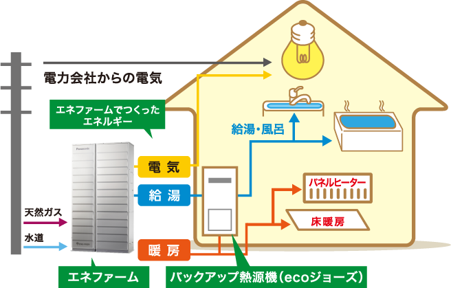 エネファームのシステムイメージ